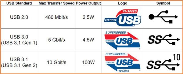 USB-speed