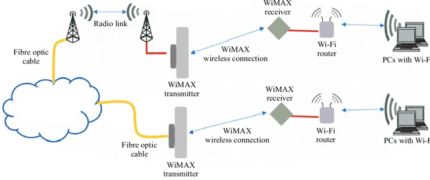 pdait-WiMAX6