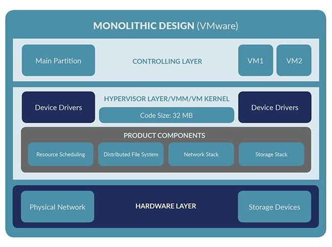 VMware-design