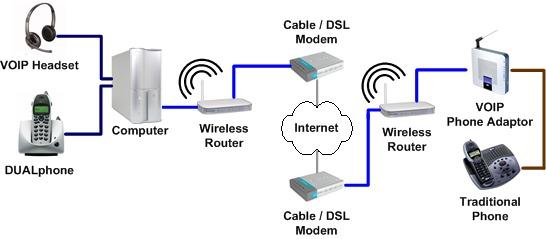 VOIP-internet