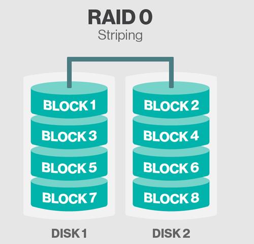 storage-raid-0