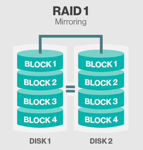 storage-raid-1