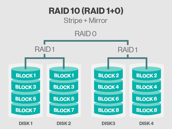storage-raid-10