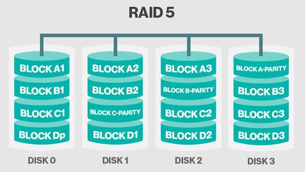 storage-raid-5
