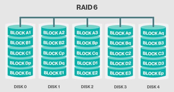 storage-raid-6
